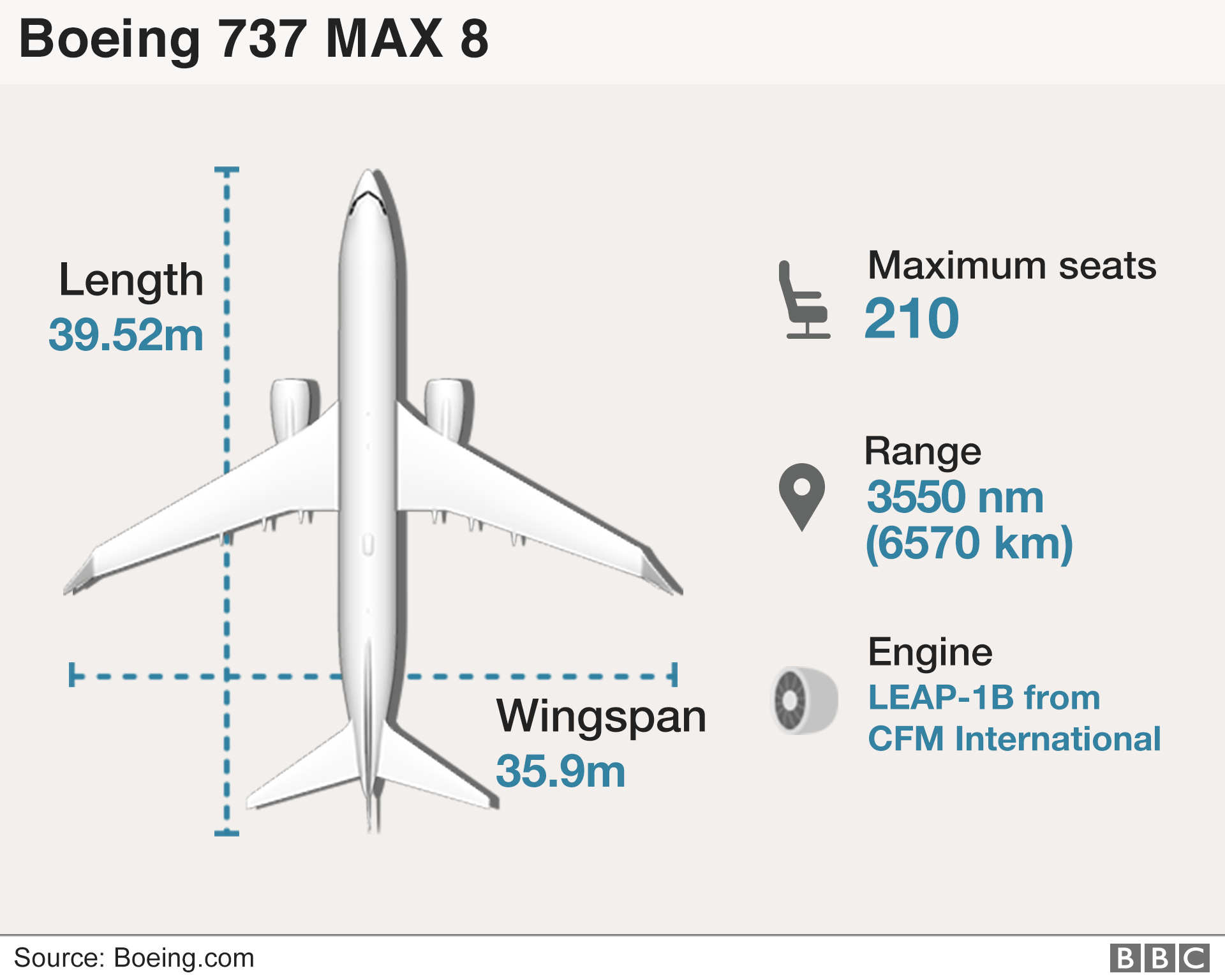 US FAA says Boeing 737 Max 8 is airworthy