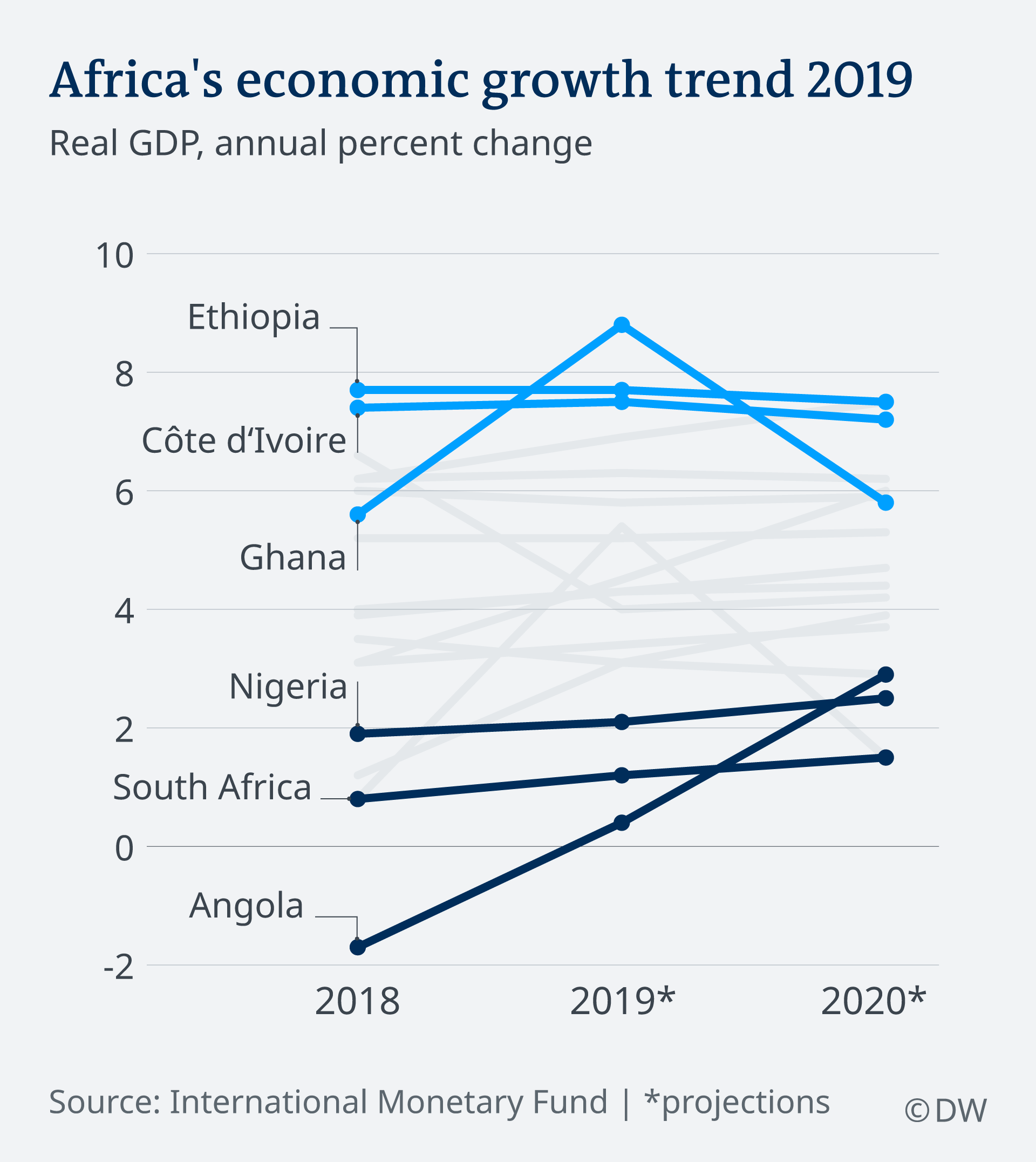 Ghana is world's fastest growing economy in 2019—IMF