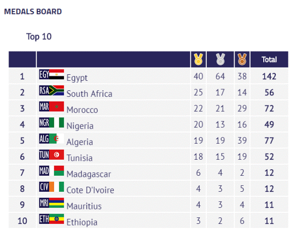 2019 African Games: Egypt, South Africa top Medal Board
