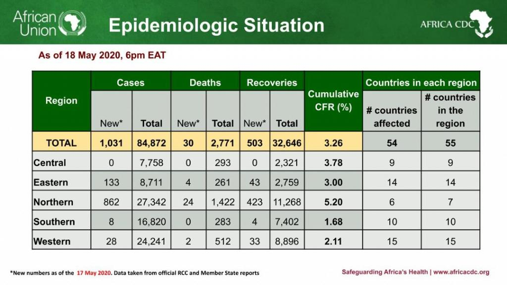 Coronavirus: Africa reports 84,872 cases, 2,771 deaths, 32,646 recoveries
