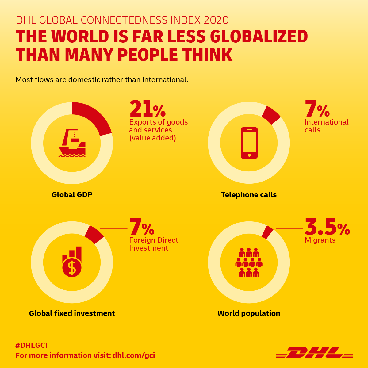 Global Connectedness Rebounding from COVID-19 setback—DHL Index
