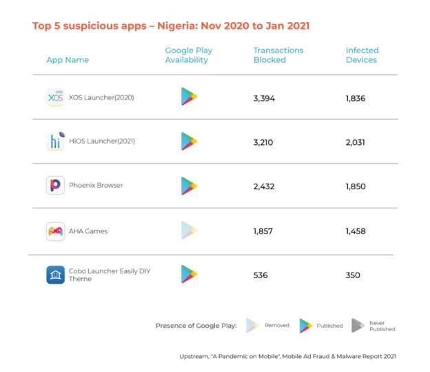 Malware infected apps hit Nigerian Android phone users