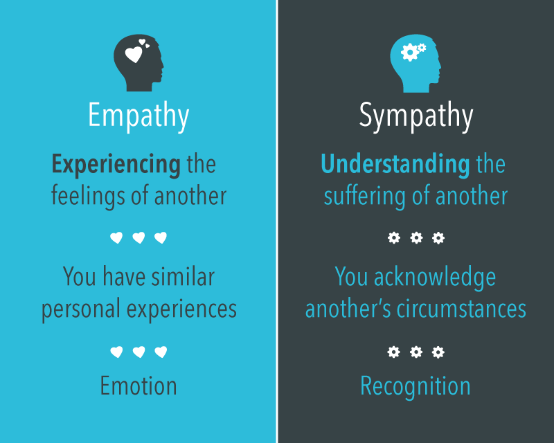 The difference between Empathy and Sympathy, By Robert Glazer